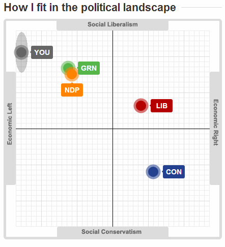 BC Votes 2013 - CBC - Vote Compass